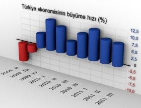 Dünya sallanıyor, Türkiye büyüyor